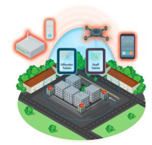 CellShield Mobile Phone Control